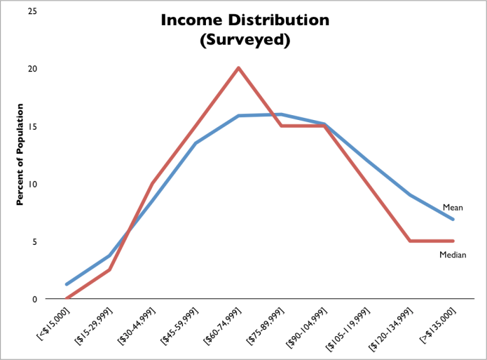 Income Inequality Ideals Responses