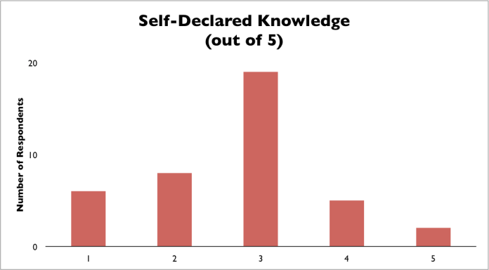 Self Declared Knowledge