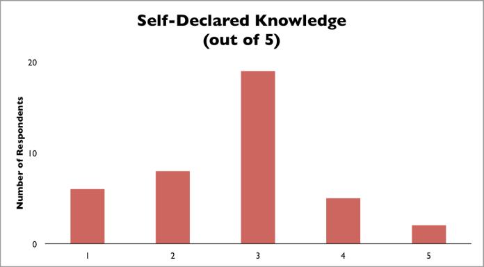 Self Declared Knowledge