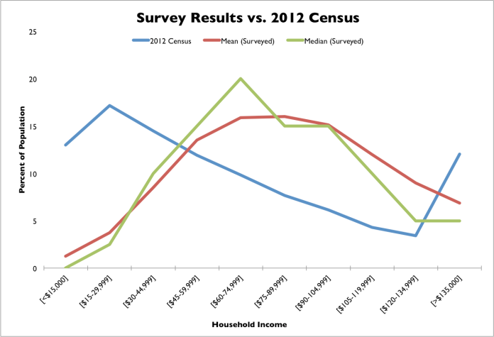 Census data from CPS Survey Table HINC-06. Downloaded 2/12/14.