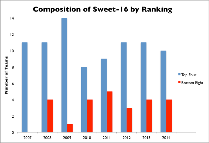 Composition of Sweet 16